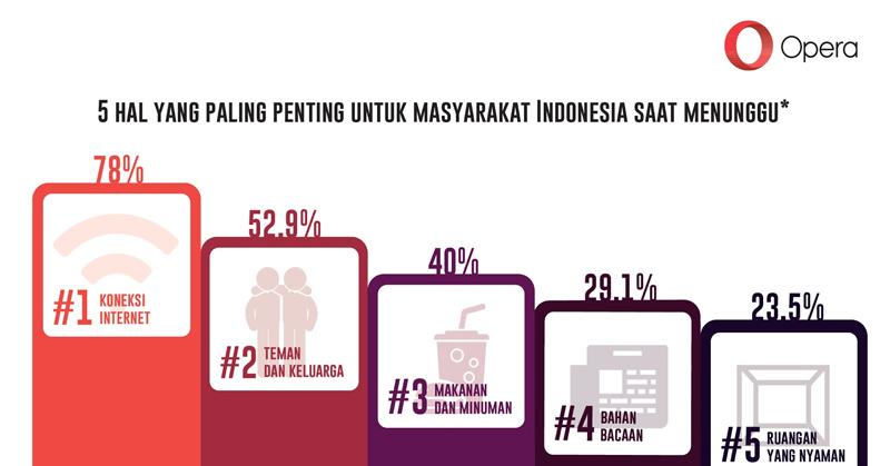 https: img-k.okeinfo.net content 2016 10 19 207 1518961 survei-masyarakat-indonesia-pilih-berinternet-dibanding-interaksi-sosial-jwiwredAj9.jpg