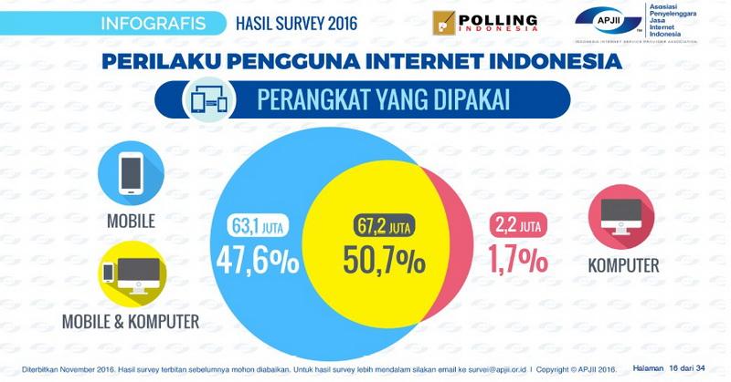 https: img-k.okeinfo.net content 2016 11 07 207 1535401 apjii-rilis-survei-pengguna-internet-indonesia-ytx9a0PFKQ.jpg