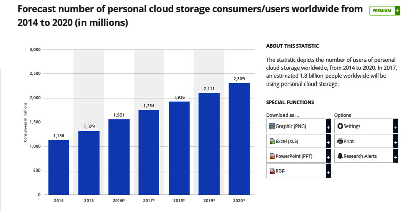 https: img-k.okeinfo.net content 2017 04 11 207 1664388 2017-pengguna-cloud-diperkirakan-mencapai-1-8-juta-KRFG698VpO.jpg