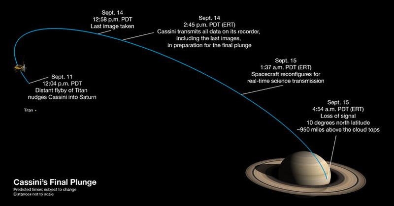 https: img-k.okeinfo.net content 2017 09 13 56 1775462 akhir-pekan-pesawat-luar-angkasa-nasa-cassini-tabrak-saturnus-kenapa-EzOGPqsTQ5.jpg