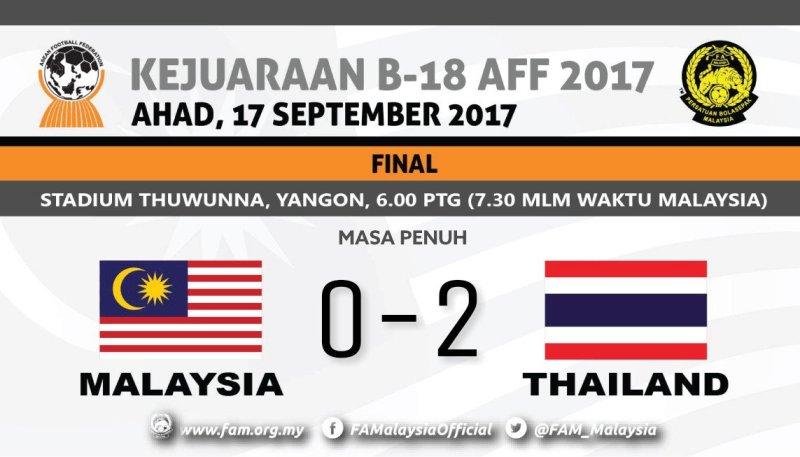 https: img-k.okeinfo.net content 2017 09 17 51 1777766 kalahkan-malaysia-2-0-thailand-juara-piala-aff-u-18-2017-Yci09RZssm.jpg
