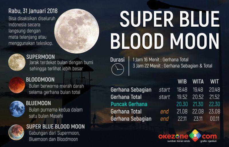https: img-k.okeinfo.net content 2018 01 31 56 1852794 gerhana-bulan-total-tak-bisa-dilihat-di-beberapa-wilayah-indonesia-F2P70pVlob.jpg