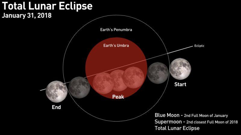 https: img-k.okeinfo.net content 2018 01 31 56 1852806 fenomena-super-blue-blood-moon-akan-terjadi-lagi-pada-2028-2037-ZQNr5HSmnB.jpg