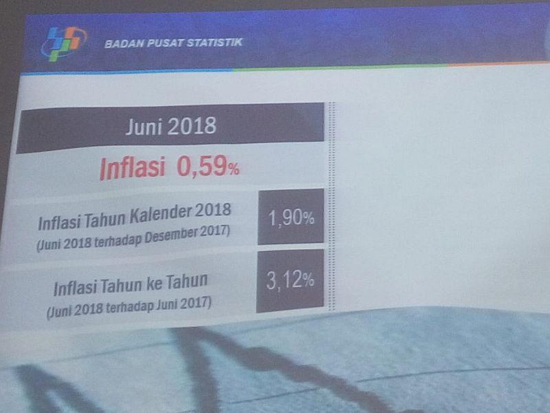 https: img-k.okeinfo.net content 2018 07 02 20 1916588 inflasi-lebaran-tahun-ini-0-59-terendah-sejak-2011-ctMCzfLDvj.jpg