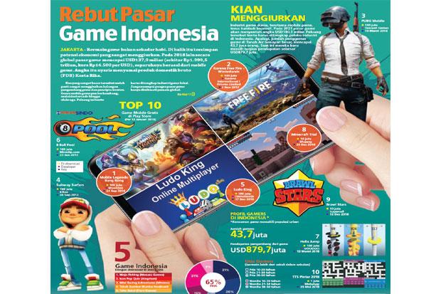 https: img-k.okeinfo.net content 2019 01 13 320 2003880 potensi-besarnya-keuntungan-pasar-game-di-indonesia-w4Uvpfzc6m.jpg