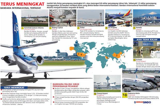 https: img-k.okeinfo.net content 2019 03 15 320 2030277 bandara-atlanta-paling-sibuk-di-dunia-5cF053vW84.jpg