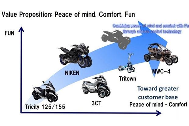 https: img-k.okeinfo.net content 2019 04 10 15 2041693 yamaha-siap-hadapi-honda-neowing-dengan-5-model-motor-tiga-roda-eEO7Af8iXA.jpg
