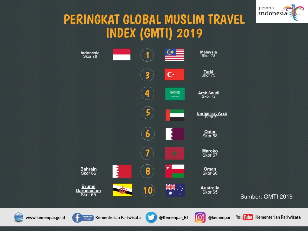https: img-k.okeinfo.net content 2019 04 18 320 2045082 top-10-destinasi-wisata-halal-dunia-indonesia-malaysia-bersaing-ketat-mAkqw3gNBZ.jpeg