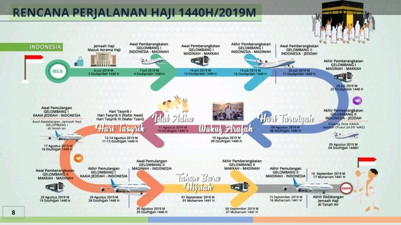https: img-k.okeinfo.net content 2019 04 25 398 2047801 rencana-perjalanan-haji-2019-jamaah-mulai-diterbangkan-7-juli-jeHnDYLVsL.jpg