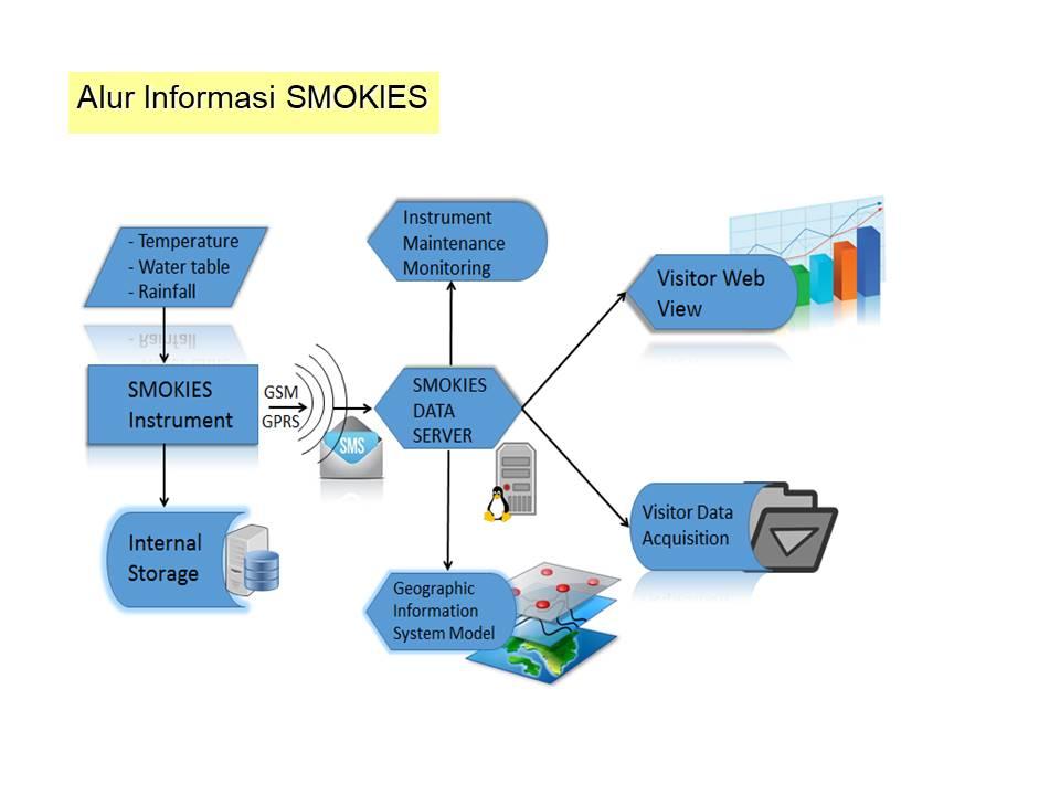 https: img-k.okeinfo.net content 2019 05 16 65 2056523 smokies-kini-dilengkapi-lora-untuk-menjangkau-wilayah-terpencil-cygS1pcbBH.jpeg