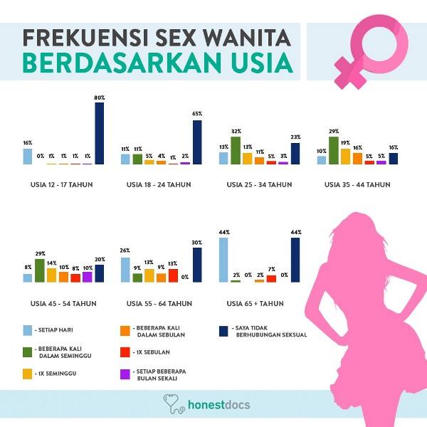 https: img-k.okeinfo.net content 2019 06 29 481 2072511 survei-honestdocs-21-remaja-indonesia-lakukan-seks-setiap-hari-40mZKKBWOQ.jpeg