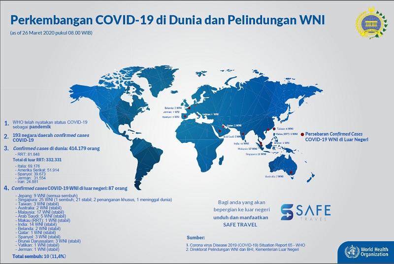 https: img-k.okeinfo.net content 2020 03 26 18 2189212 jumlah-wni-positif-covid-19-di-luar-negeri-bertambah-jadi-87-8duPfkjHb9.jpg