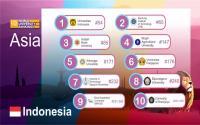 Mantap! UI Raih Peringkat ke-54 Perguruan Tinggi Terbaik di Asia