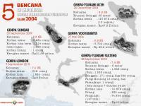 BMKG: Hanya Kalimantan Daerah di Indonesia yang Relatif Aman Gempa