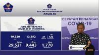 Data Sebaran 29.521 Kasus Positif Corona di 34 Provinsi