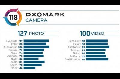 DxOMark Ungkap Hasil Pengujian Kamera Galaxy S20 Plus